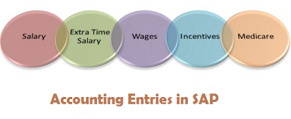 Accounting entry in sap