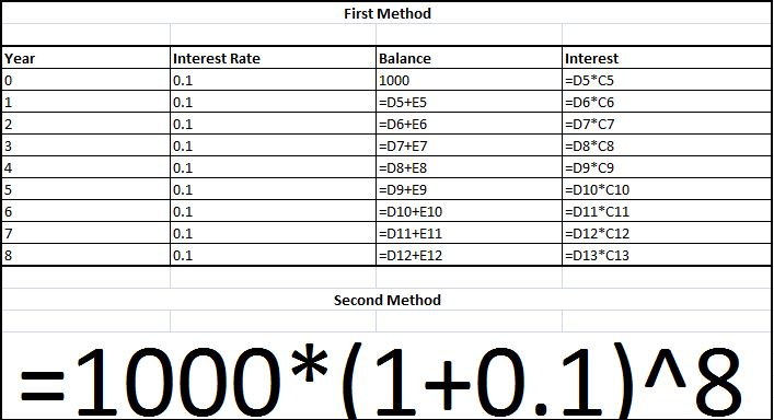 formula compound interest